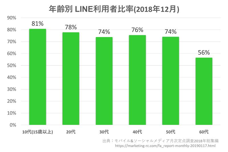 LINE利用者グラフ